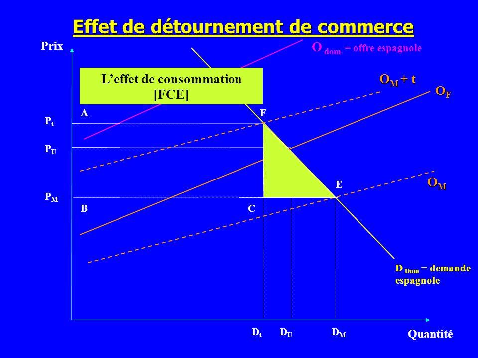 Effet de détournement de commerce L'effet de consommation [FCE]